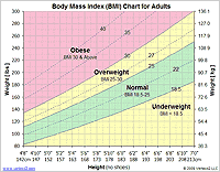 Peds Bmi Chart Ideal Weight Chart Printable Ideal Weight Chart And Calculator