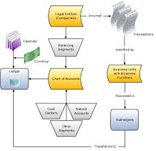 Chart Of Accounts Structure Implementing Enterprise Structures And General Ledger