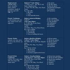 Complete English Tenses Pdf Chart Download 51437jkw2jnj