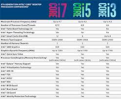 Processor Chart Intel Intel Core I7 8700k And Core I5 8400 Review Coffee Lake