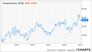 Coca Cola Stock History Chart Coca Cola To Pour Up A 5 Dividend Hike The Coca Cola