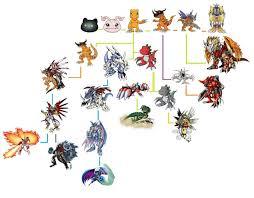 Meicoomon Evolution Chart