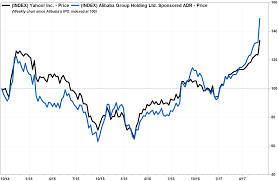 Alibaba Stock Chart Alibabas Record Stock Surge Sends Yahoo Shares Toward 17
