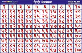 100 Chart Poster Details About Hindi Ankmala 1 To 100 Counting Numbers Chart Educational Poster For Kids