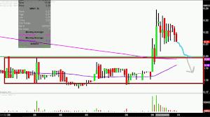 Imnp Stock Chart Immune Pharmaceuticals Inc Imnp Stock Chart Technical Analysis For 07 09 18
