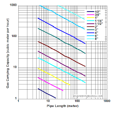 Gas Pipe Sizing Chart House Gas Pipe Capacity