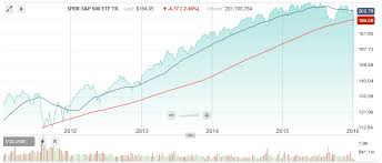 Sp500 Interactive Chart