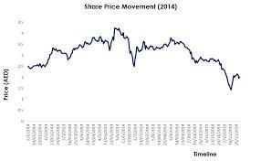 Dubai Financial Market Chart Fundamentals