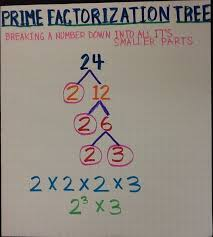 Math   Ex les of HCF By Prime Factorization   English   YouTube in addition Greatest  mon Factor Using Factor Trees   CK 12 Foundation further Factors And Prime Factorization Worksheets Worksheets for all furthermore What is Prime Factorization    Definition   Ex les   Video moreover Factors And Prime Factorization Worksheets Worksheets for all in addition What is Prime Factorization    Definition   Ex les   Video likewise  in addition Free Prime Factorization Triangles Printable  Upper Grades together with Finding Prime Numbers   Worksheet   Education additionally  in addition Reducing Fractions   Greatest  mon Factor  GCF  Notes. on grade math worksheet prime factor trees k learning