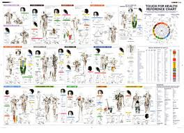 Kinesiology Muscle Chart Touch For Health Reference Chart