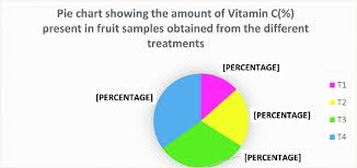 Pie Chart Showing The Amount Of Vitamin C Present In