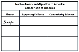 Native American Migration Routes Lesson Plan Study Com
