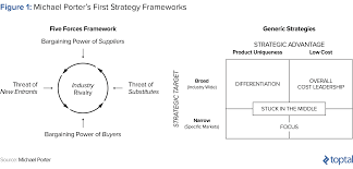 a broad differentiation strategy works best in situations where successful competitive strategy examples from startups toptal