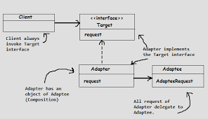 Adapter Pattern Simple Programming Concepts Help Design Patterns Adapter Pattern Be
