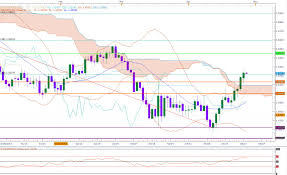 Gbp Usd Live Chart Investing Gbp Usd Forex Trading Short Term Bearish Invest Diva