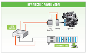 similiar how electric car engines work keywords from the hybrid shop how does hybrid battery conditioning work