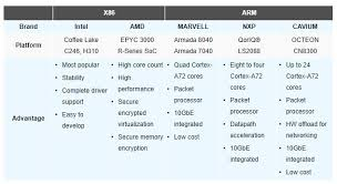 Arm Processor Chart Ieis Puzzle Family Of X86 And Arm Based Net Appliances