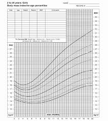 Weight Chart For Boys 46 Proper Ideal Weight Chart For Teenage Girls