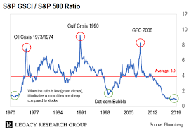 Brace For The Biggest Rally For Commodities In 50 Years
