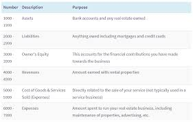 Standard Chart Of Accounts For Small Business Setting Up A Chart Of Accounts For Your Real Estate