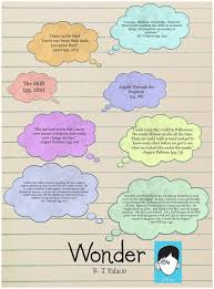 Wonder Book Quotes Amazing Quotes From The Book Wonder With Page Numbers Wonder By Rj Palacio