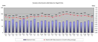 Ipc Releases Pcb Industry Results For October 2012 Ipc