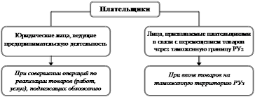 Дипломная работа Налог на добавленную стоимость НДС Финансы Второй элемент налога на добавленную стоимость объект обложения и связанное с ним определение основы налога облагаемой базы В настоящее время объектами