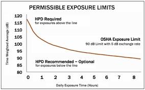 Osha Permissible Noise Exposure Chart Osha Sound Exposure Chart Www Bedowntowndaytona Com