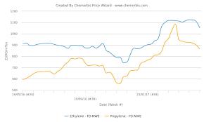 Ethylene Propylene Prices Under Pressure In Europe