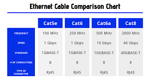 Intro To Category 8 Ethernet Patch Cables Cws Blog