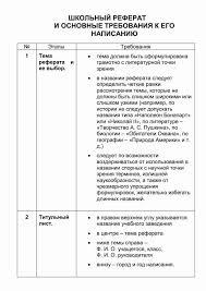 оформить титульный лист реферата в школе образец Как оформить титульный лист реферата в школе образец