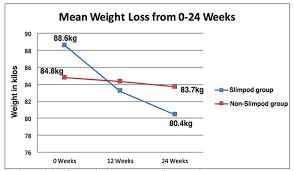 Musc Weight Loss Chart Weightloss Graph Sada Margarethaydon Com
