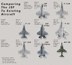 Fighter Aircraft Comparison Chart Vehicles Info Stylee32 Net Weapons And Military Vehicles