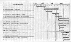 Реферат Типичные ошибки планирования детальное и сетевое  Типичные ошибки планирования детальное и сетевое планирование