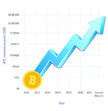 Don't buy or sell bitcoin until you read that. Bitcoin Will Bitcoin Touch 100k In 2021 Here S Why You Should Invest Now The Economic Times