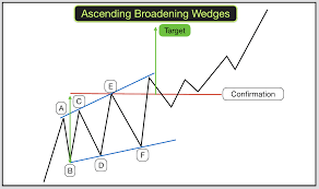 How To Trade Wedges Broadening Wedges And Broadening Patterns