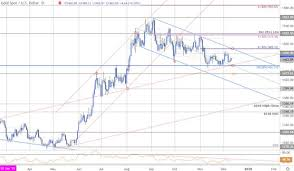 Xauusd Price Chart Gold Price Forecast Xau Usd Support Rebound To Face Fomc