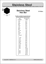 3 Stainless Steel Hex Bar