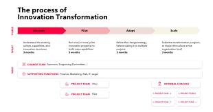 Innovation Transformation Board Of Innovation