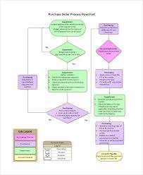 Process Chart Example Free 6 Process Flowchart Examples Samples In Pdf Examples