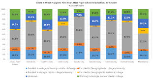 so what exactly happens after high school n hs graduate outcomes by district in metro atlanta