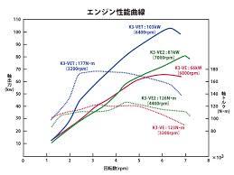 KP Gasket: K3-VET Engine Performance Curve