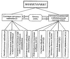 Методы контроля загрязняющих веществ в объектах окружающей среды  Схема мониторинга