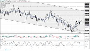 Euro Forecast Eur Usd Reversal Gathers Pace Eur Jpy