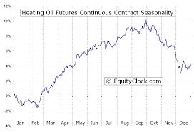 Heating Oil Futures Ho Seasonal Chart Equity Clock