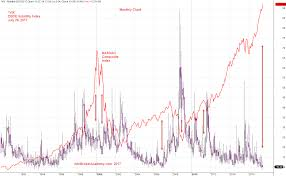 Market Volatility And Fears From 1993 Vix