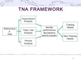 Organizational Assessment Template Best Organizational Needs Analysis Template Training Change Management