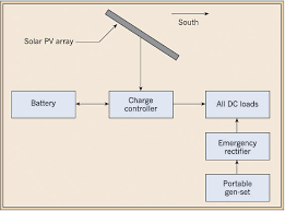 using dc power in off grid telecom systems 1 shows the block diagram of a typical off grid stand alone pv system a solar pv array battery and charge controller are the three primary components of