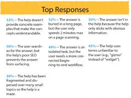 recording and slides for why users can t answers in help 4