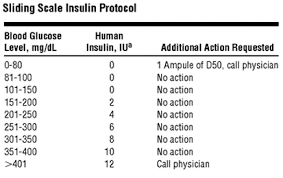 Sliding Scale 101 Know Your Insulin Therapy